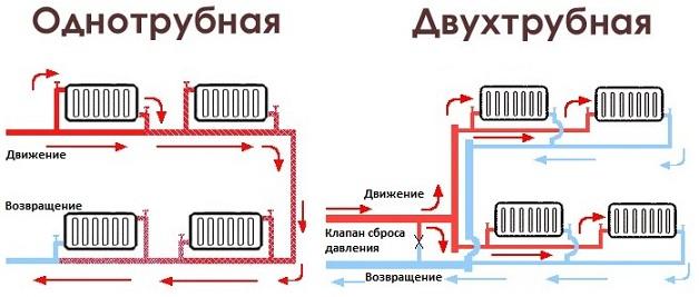 разводка отопления от котла в частном двухэтажном доме