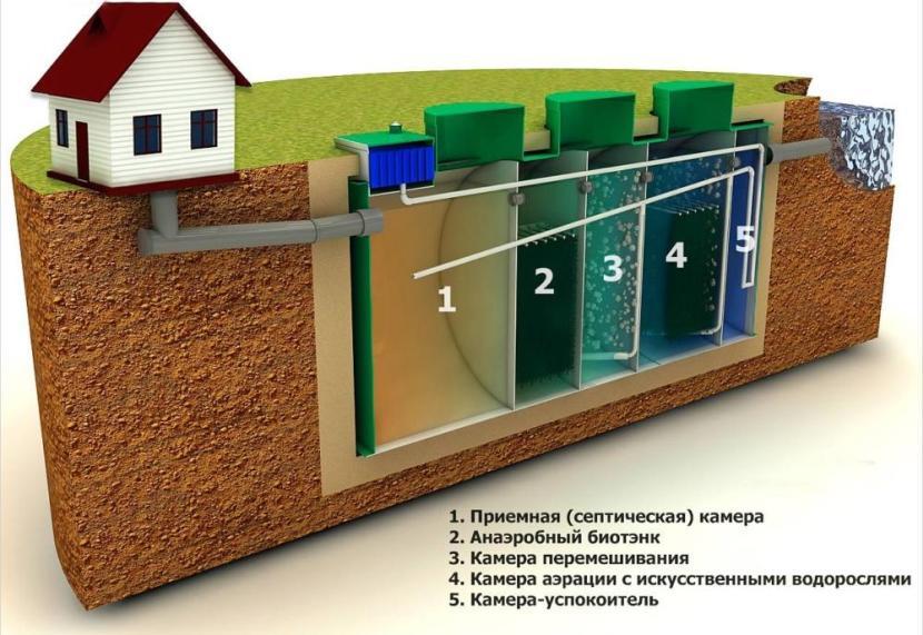 5-камерный септик для жилого дома