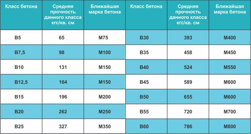 Таблица маркировок бетонов в зависимости от класса