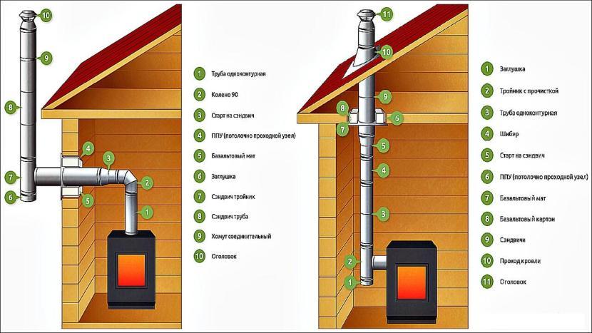 Cоставные части наружного и внутреннего дымохода