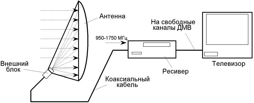 Условная структурная схема спутникового ТВ