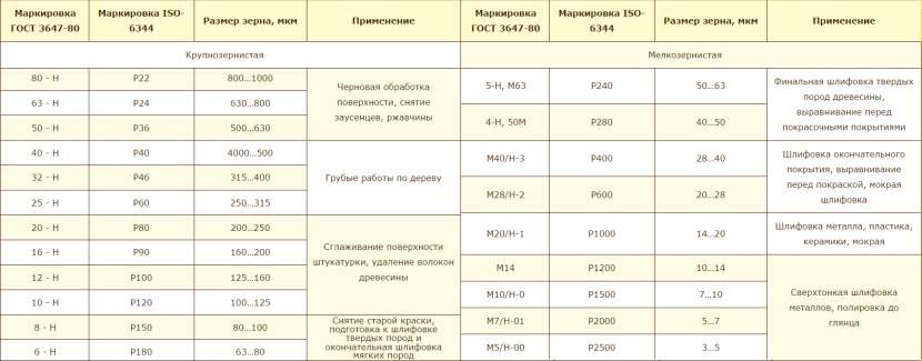 Таблица соответствия зарубежной и отечественной маркировки наждачки