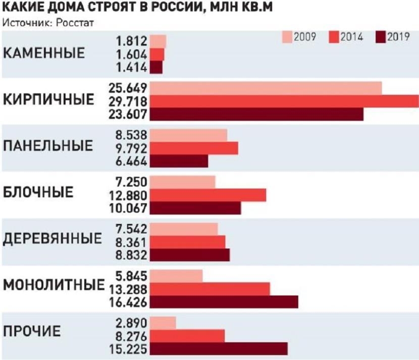 Отчёты Росстата – количество квадратных метров