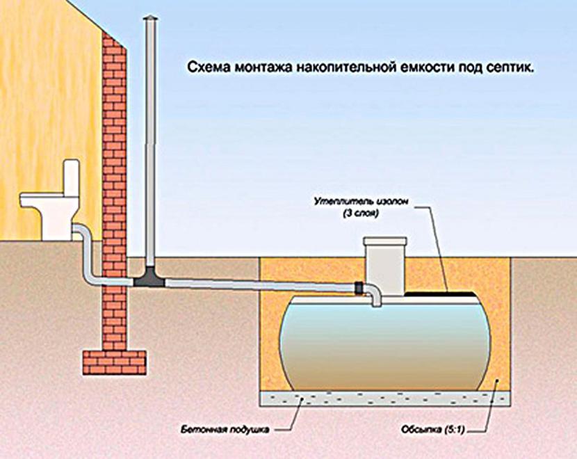 Септик-накопитель – схема установки