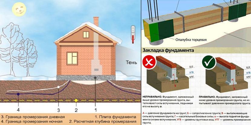 Правила устройства фундамента на промерзающих пучинистых грунтах