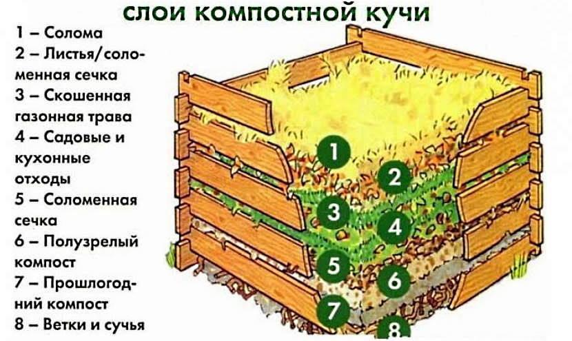 Слои компостной кучи