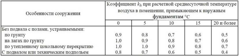 Таблица для определения понижающего коэффициента