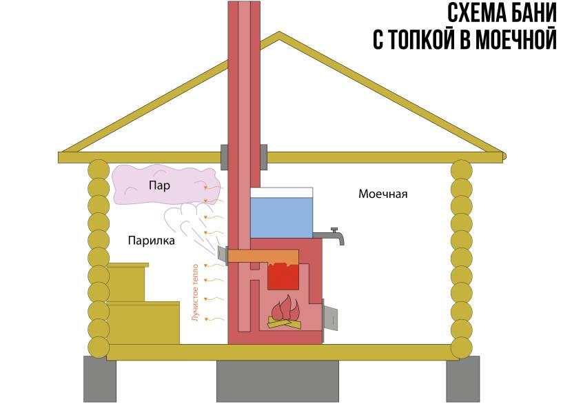 Вентиляция в помывочной поможет воздуху хорошо циркулировать