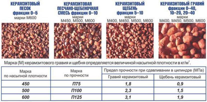 Классификация видов фракций и марок керамзита