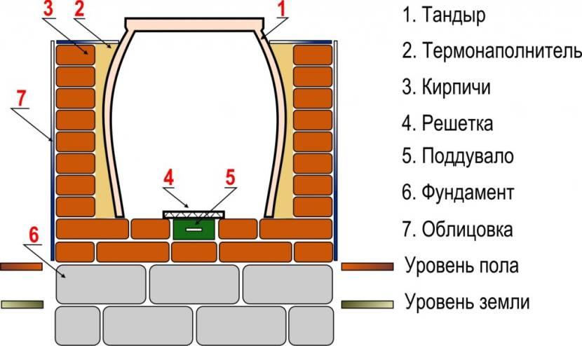 Схема конструкции тандыра