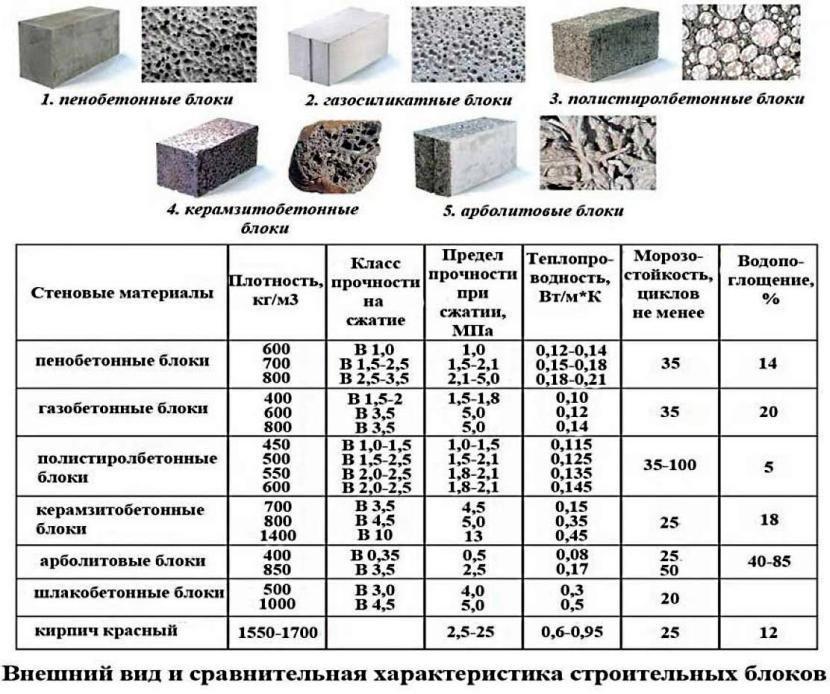 Характеристики строительных блоков