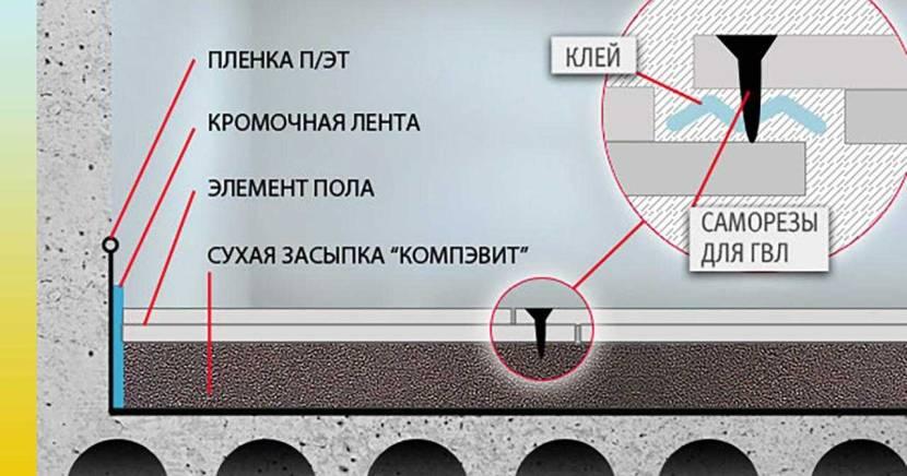 Схема укладки ГВЛ на пол