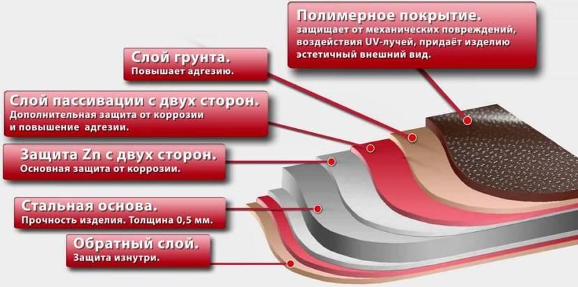 Защитный слой металлочерепицы