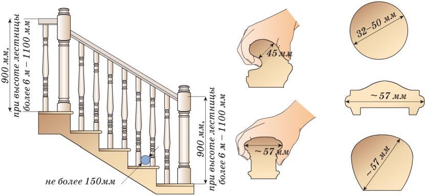 Общие требования к конструкции межэтажных лестниц