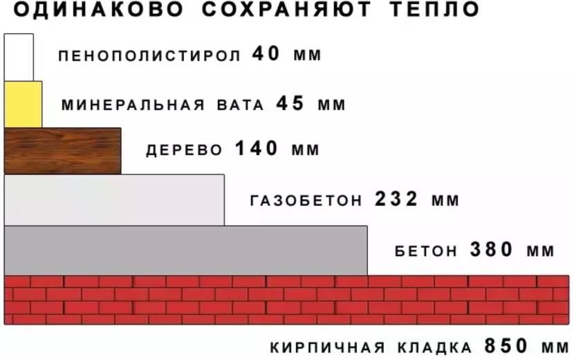 ЭППС толщиной 4 см может заменить 85 см кирпичной кладки