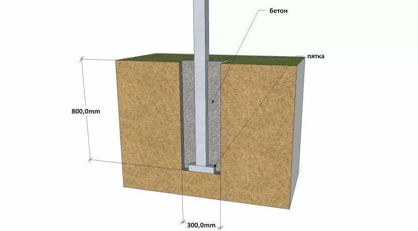 Глубина бетонирования – не менее 80 см