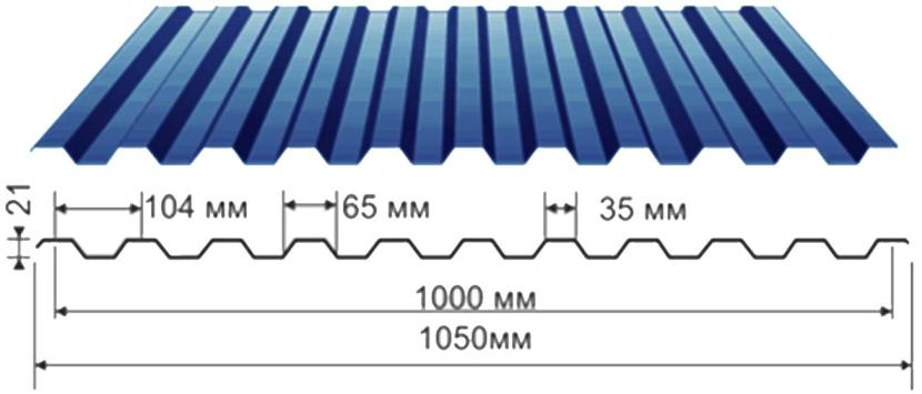 Параметры профлистов С21: длина, ширина, высота волны