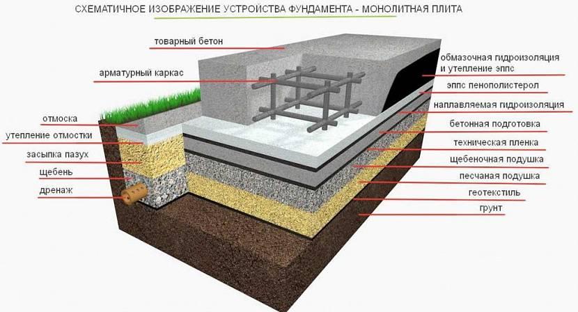 бетонная плита фундамента