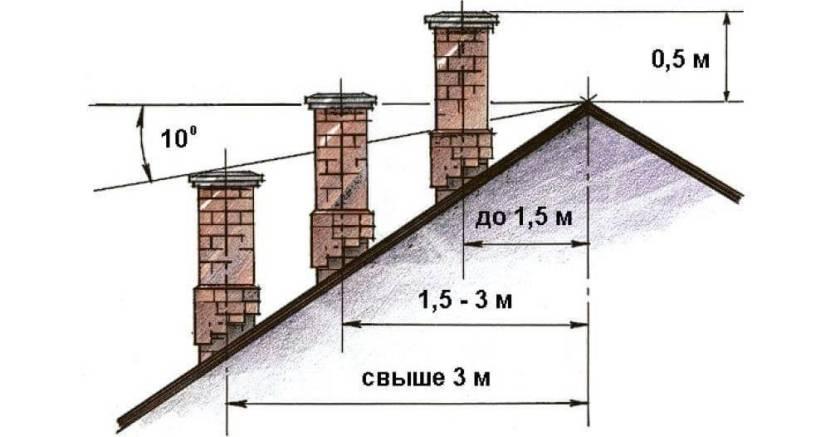 Определение высоты трубы на коньковой крыше