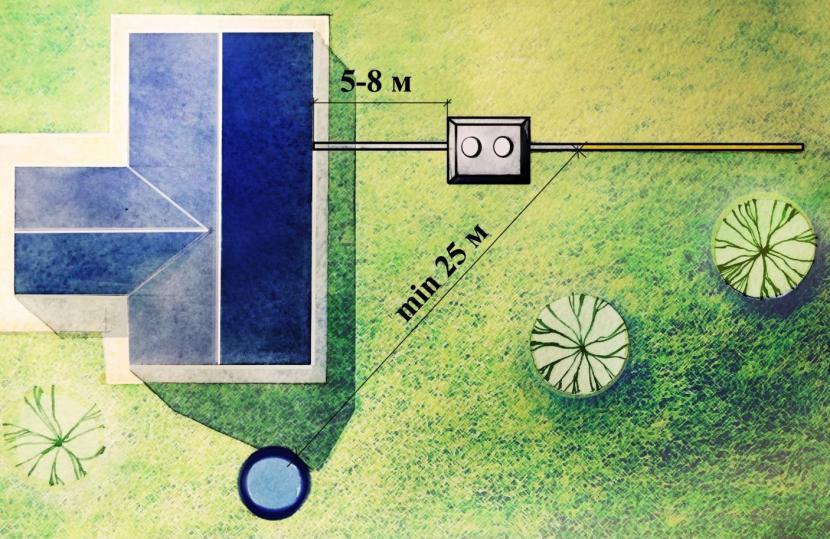 От расстояния до дома зависит высота ввода в септик