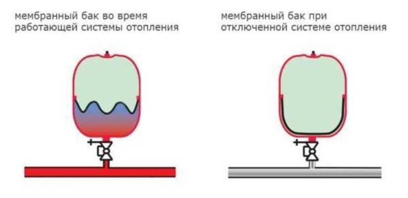 Функционирование бачка с мембраной при меняющемся давлении