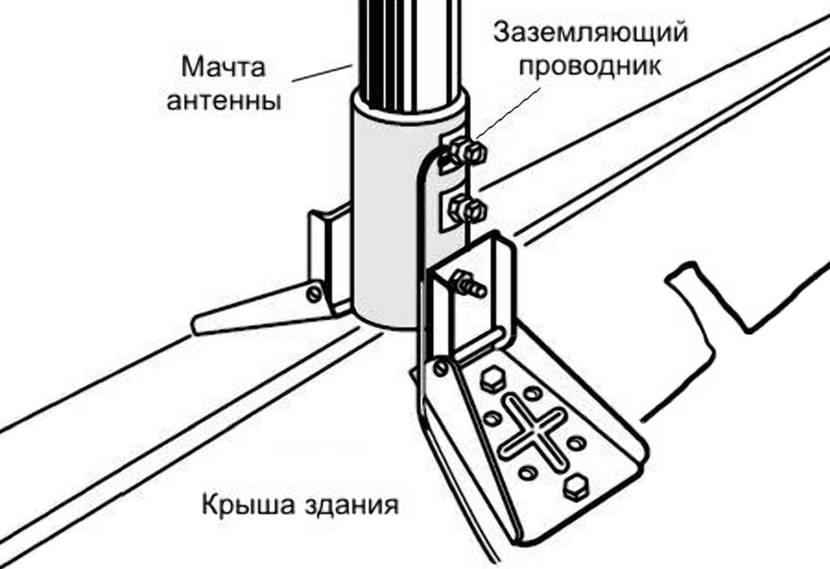Заземление для металлической антенной мачты