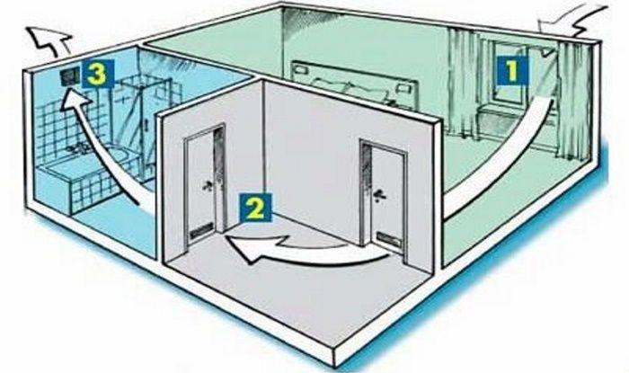 приточная вентиляция в частном доме