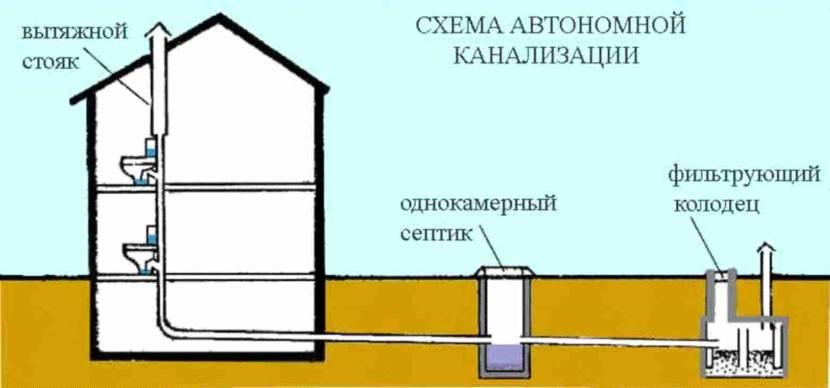 Простейшая схема 2-этажной канализации