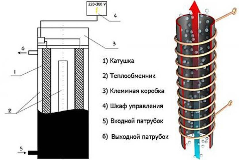 Конструктивные особенности индукционного нагревателя