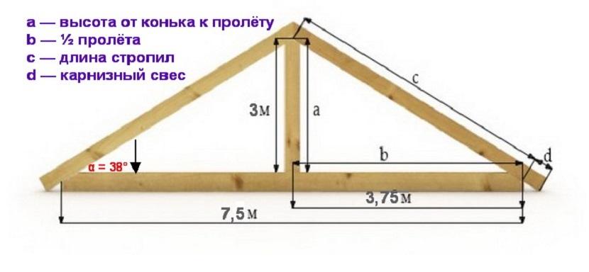 Расчетная формула вычисления длины стропил
