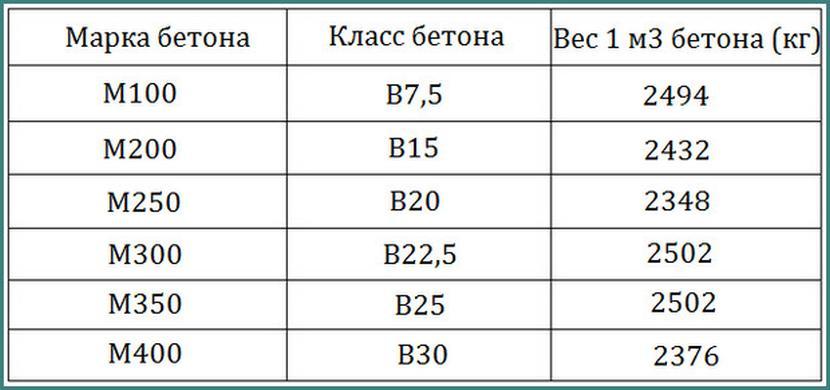 Сравнительная таблица объёмного веса тяжёлых бетонов
