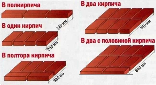 калькулятор кирпича для строительства дома