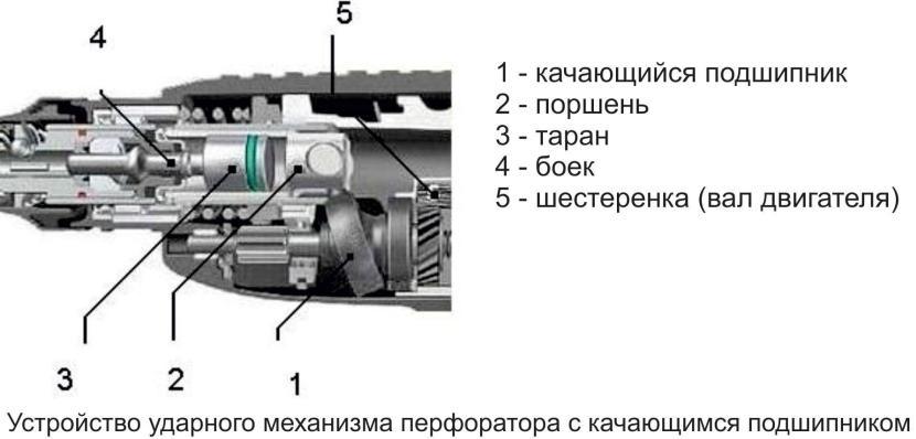 Ударный узел узкого перфоратора с механизмом типа «пьяный» подшипник