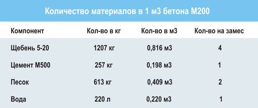 Расчётное количество составных компонентов бетона класса в 20