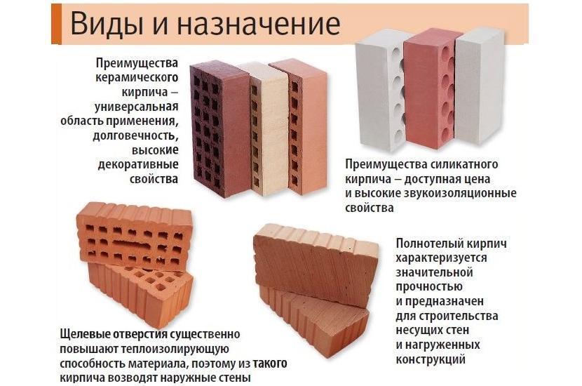 Виды, назначение и преимущества фасадного кирпича