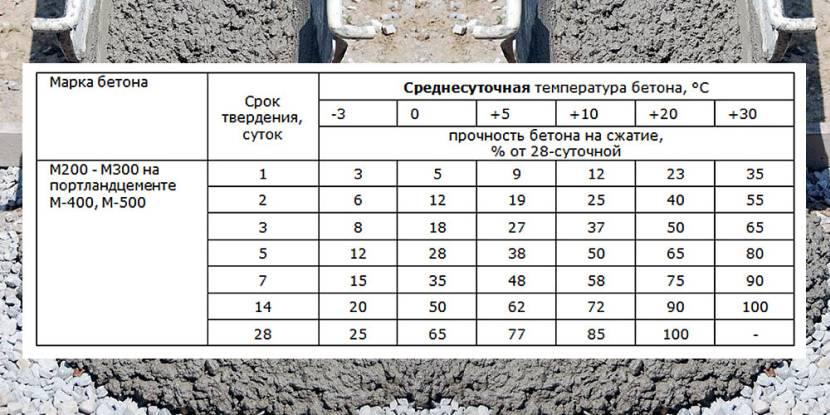 Скорость затвердевания бетона в зависимости от температуры