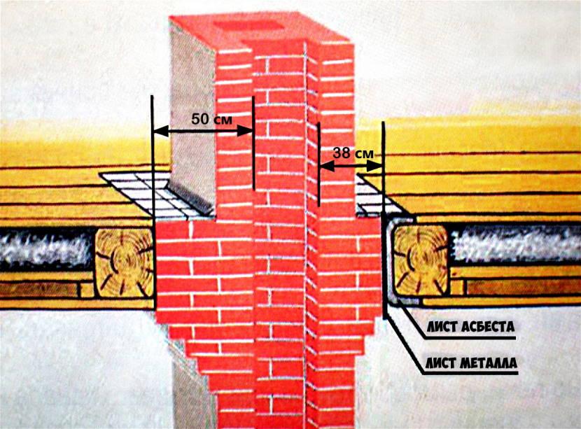 Если есть кирпичная печь, пол вокруг и часть кровли около трубы разбирают. Эта мера защитит перекрытия от повреждений