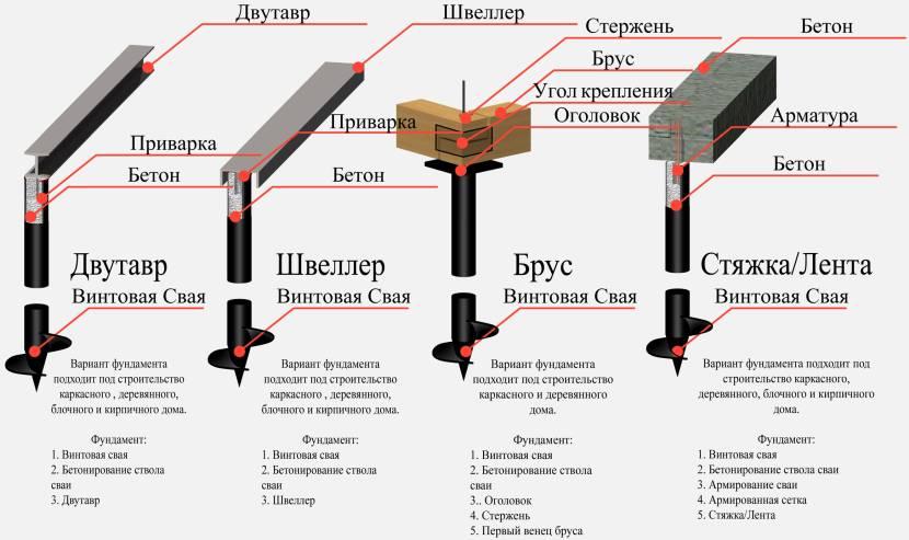 Примеры фундамента