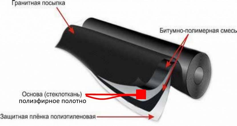 рубероид для крыши