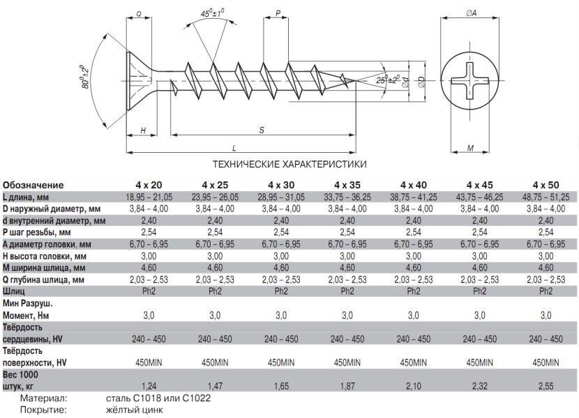 Таблица размеров для саморезов по дереву