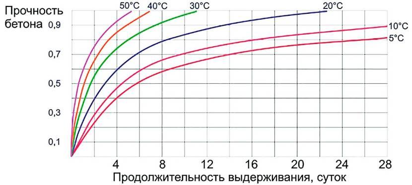 График нарастания прочности бетонов