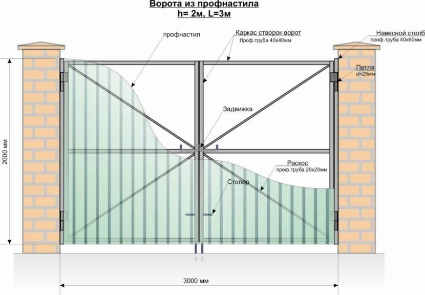 Схематичное изображение воротной конструкции