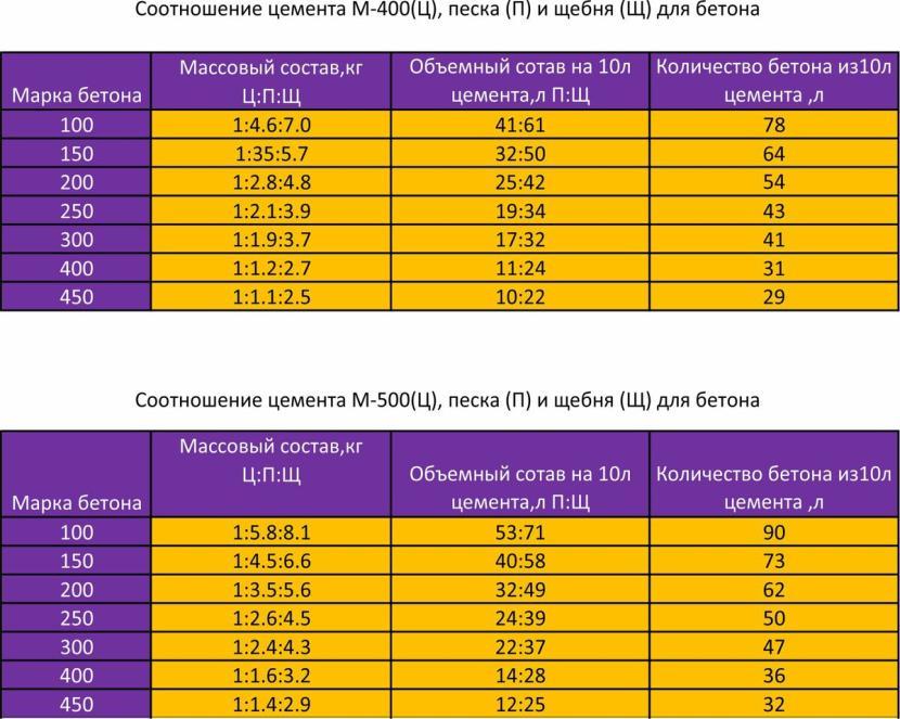 Таблица для расчёта компонентов для бетона