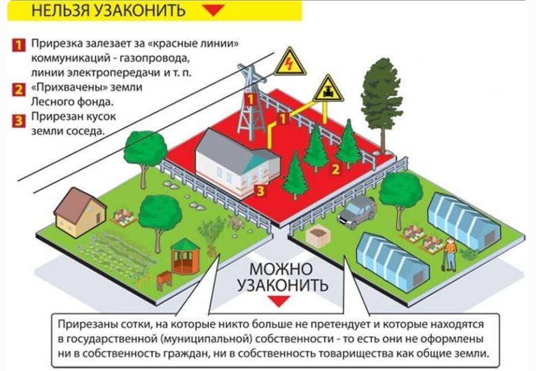 разрешение на строительство дачного дома