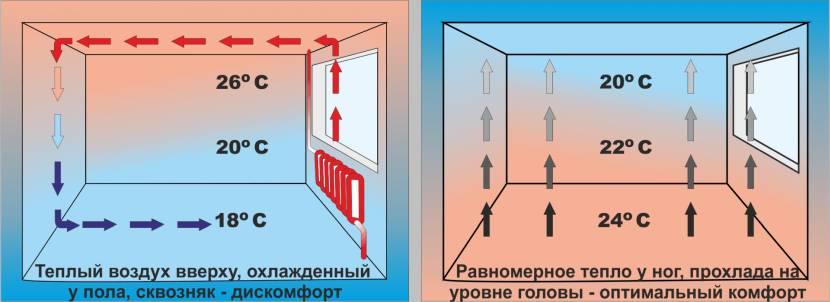 Теплый пол – это оптимальный способ прогрева помещения